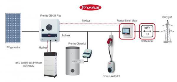 Fronius GEN24 Wattpilot