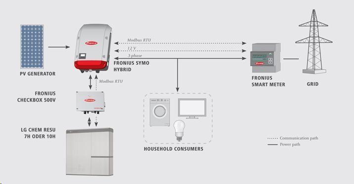 Fronius Checkbox 500V kaavio